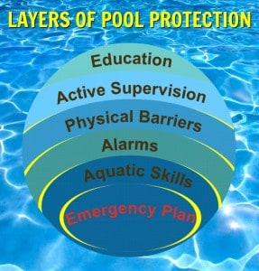 layers of pool protection